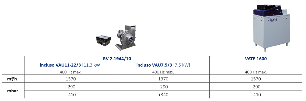 compressori radiali variair